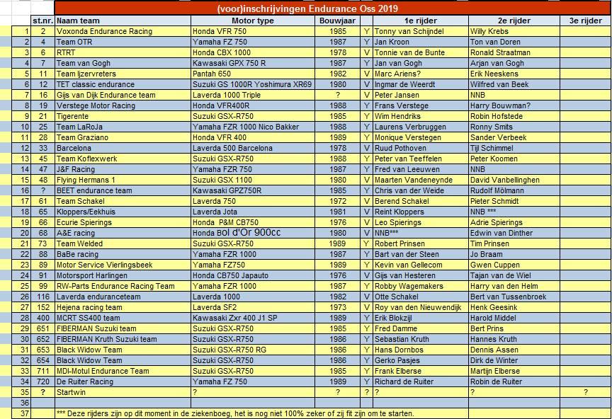 Teamlijst 2019 Oss 3 Uren